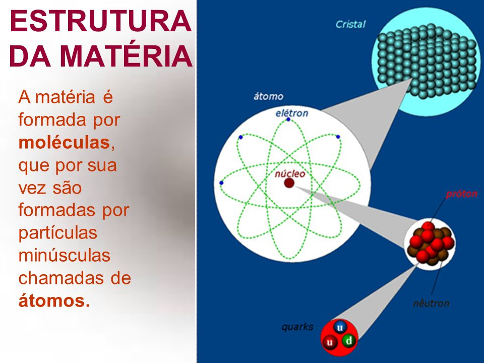 ESTRUTURA DA MATÉRIA A matéria é formada por moléculas, que por sua vez são formadas por partículas minúsculas chamadas de átomos.