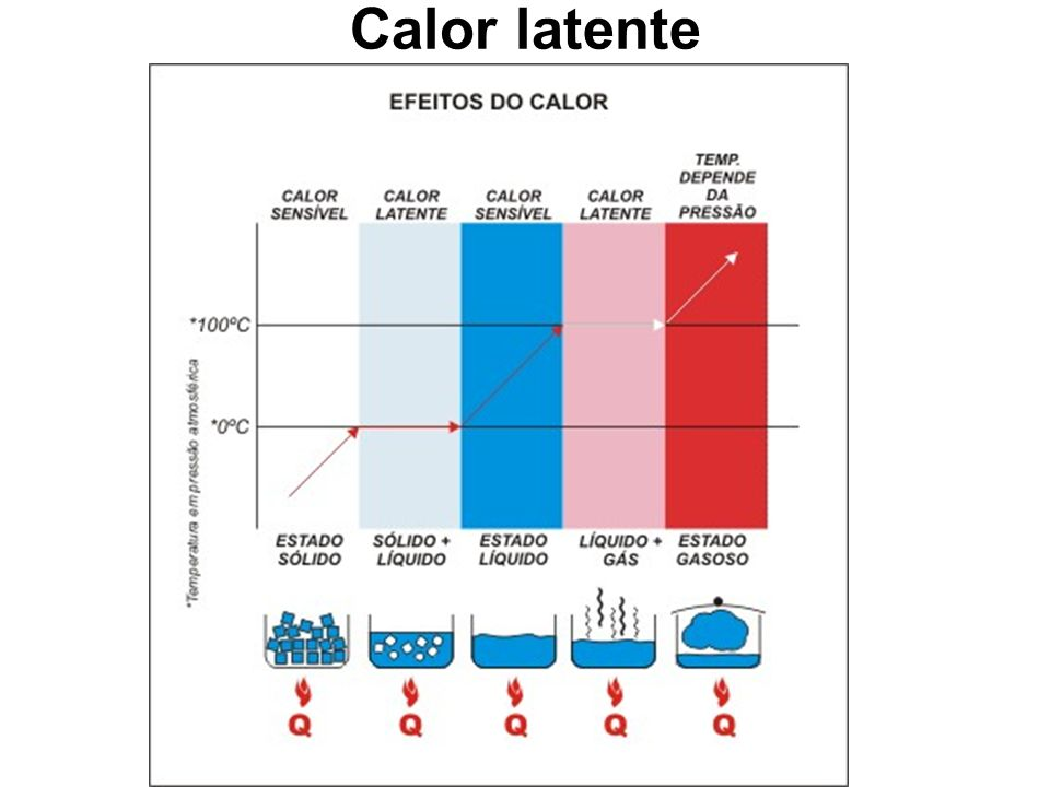 Calor latente