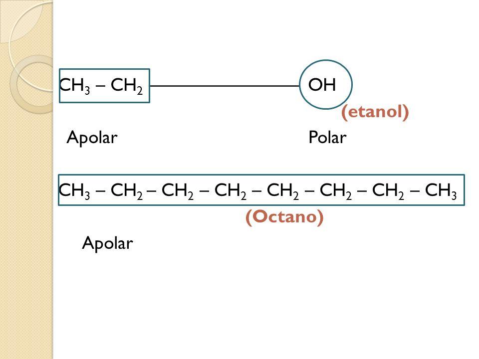 CH3 – CH2 –––––––––––––––– OH (etanol) Apolar Polar CH3 – CH2 – CH2 – CH2 – CH2 – CH2 – CH2 – CH3 (Octano) Apolar