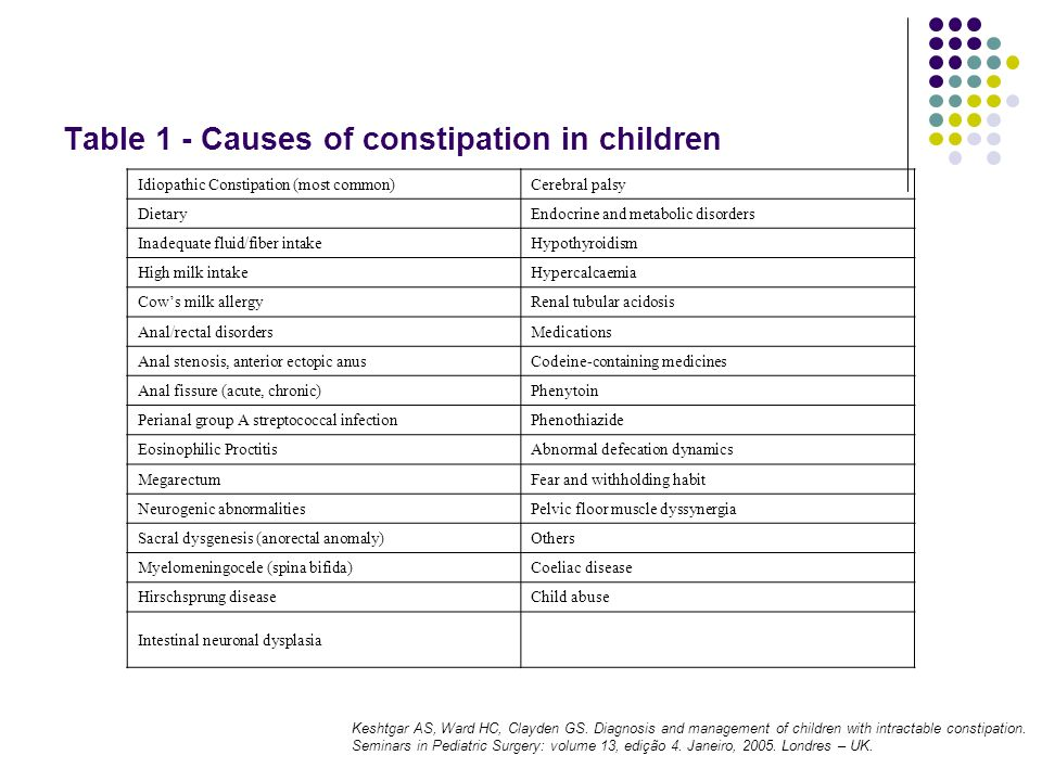 Table 1 - Causes of constipation in children