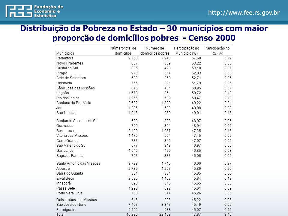 Distribuição da Pobreza no Estado – 30 municípios com maior proporção de domicílios pobres - Censo 2000