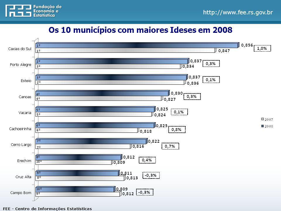 Os 10 municípios com maiores Ideses em 2008