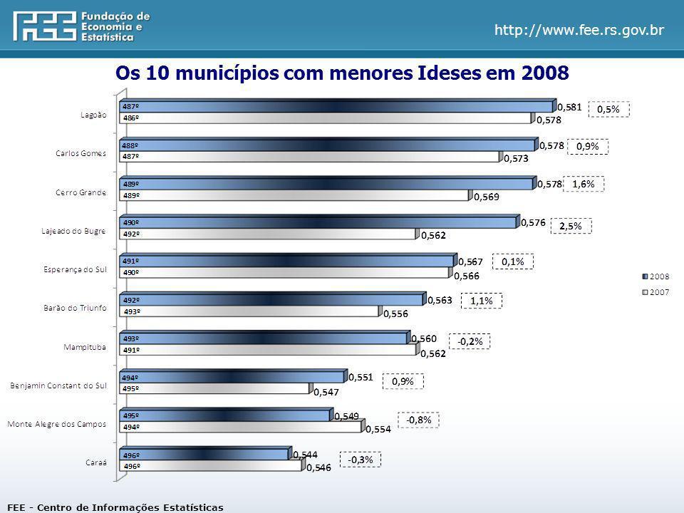 Os 10 municípios com menores Ideses em 2008