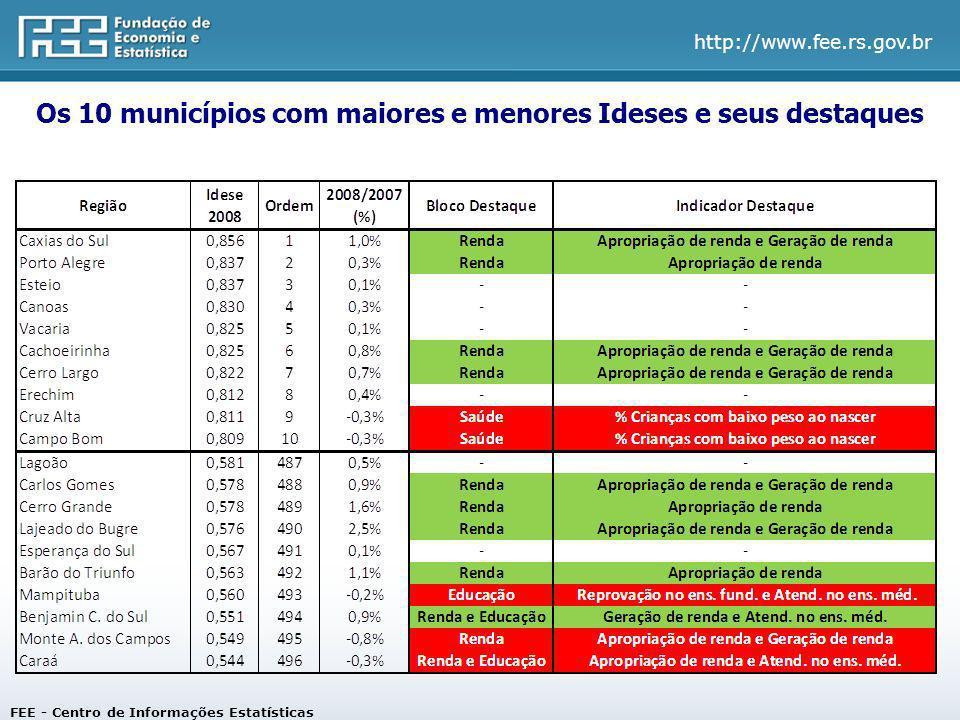 Os 10 municípios com maiores e menores Ideses e seus destaques