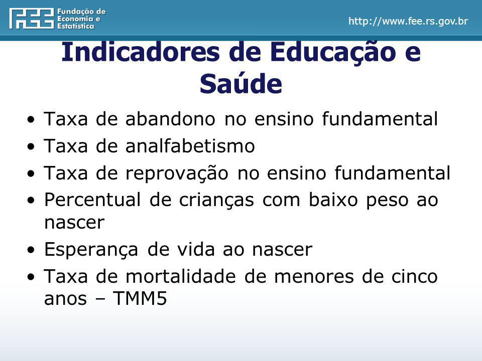 Indicadores de Educação e Saúde