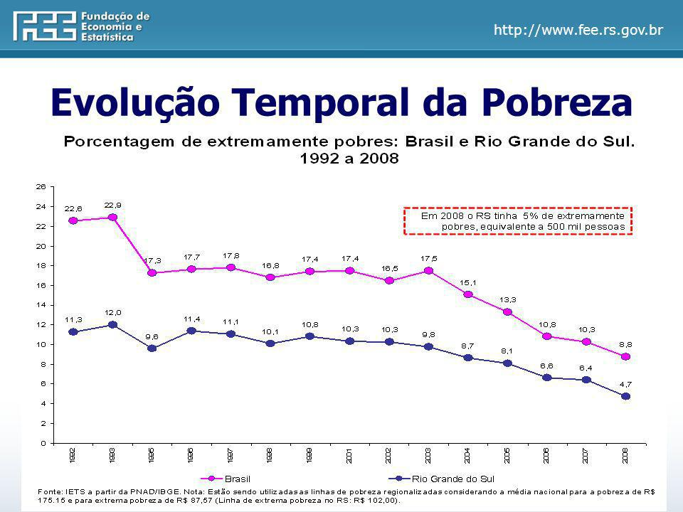 Evolução Temporal da Pobreza