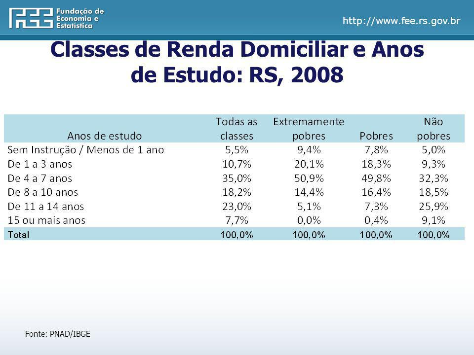 Classes de Renda Domiciliar e Anos de Estudo: RS, 2008