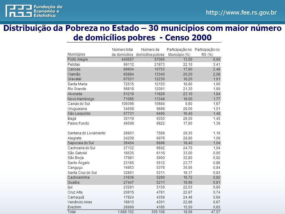 Distribuição da Pobreza no Estado – 30 municípios com maior número de domicílios pobres - Censo 2000