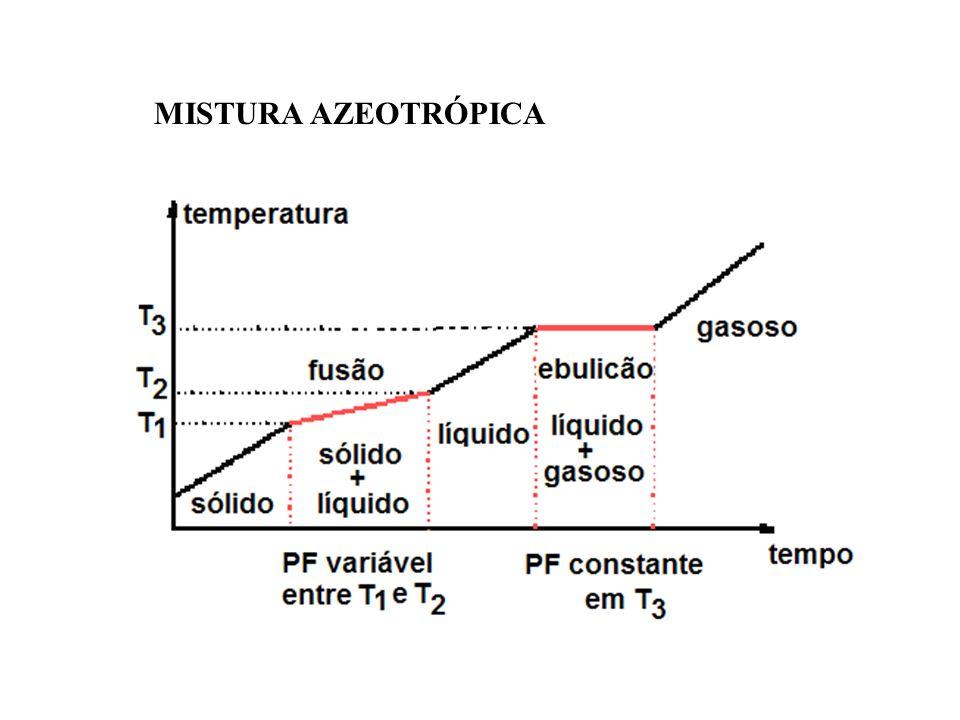 MISTURA AZEOTRÓPICA