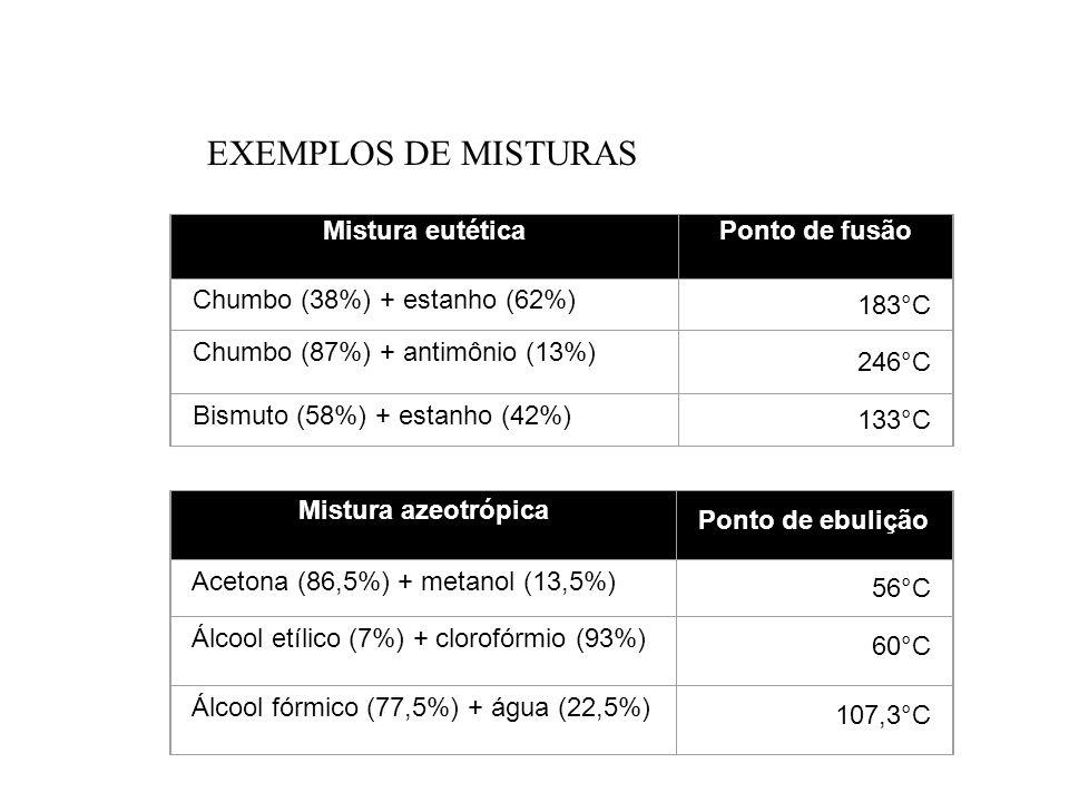 EXEMPLOS DE MISTURAS Mistura eutética Ponto de fusão