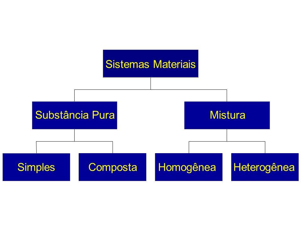 Simples Composta Substância Pura Homogênea Heterogênea Mistura Sistemas Materiais