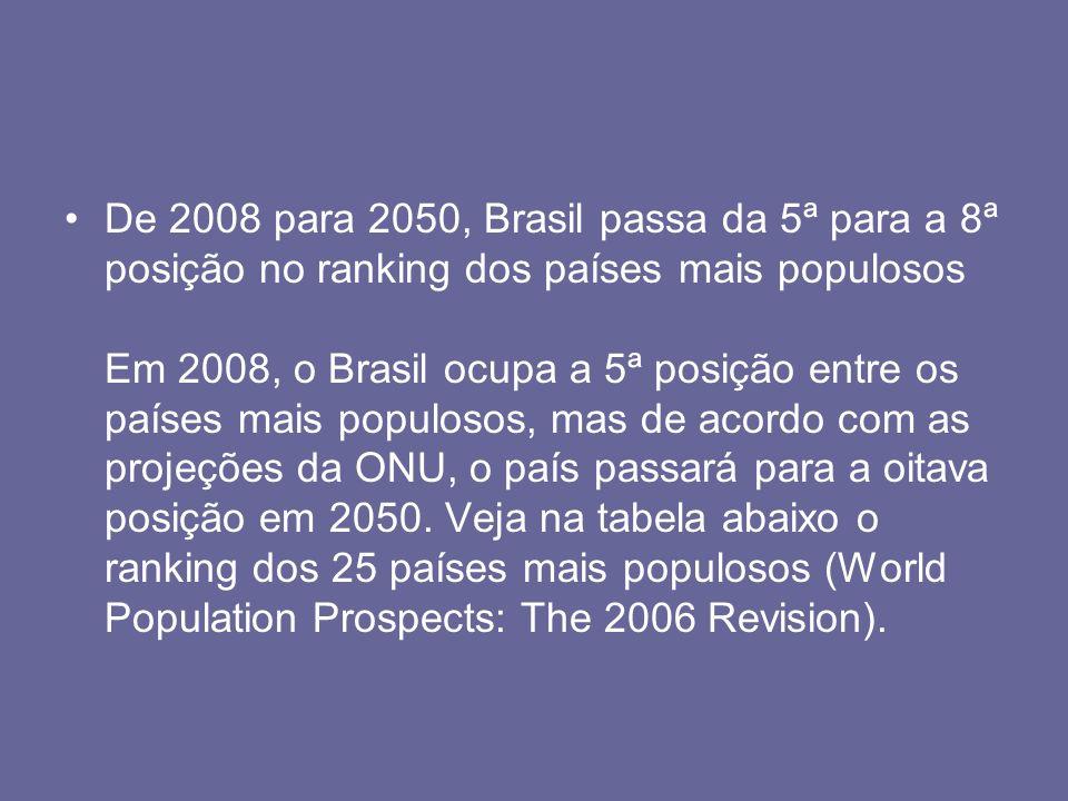 De 2008 para 2050, Brasil passa da 5ª para a 8ª posição no ranking dos países mais populosos Em 2008, o Brasil ocupa a 5ª posição entre os países mais populosos, mas de acordo com as projeções da ONU, o país passará para a oitava posição em 2050.
