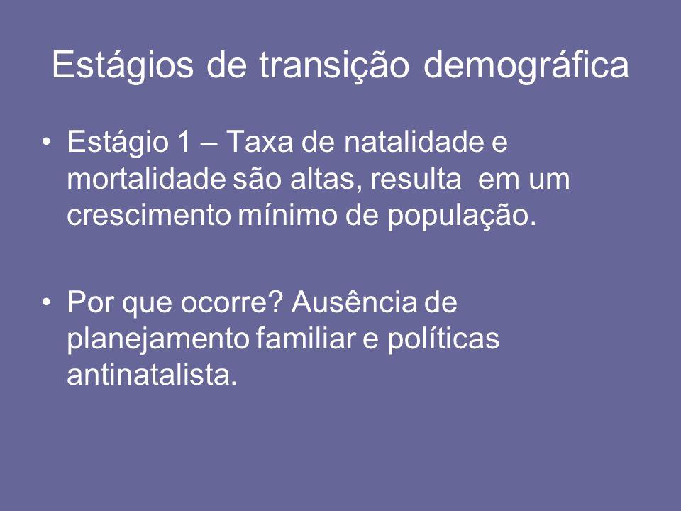 Estágios de transição demográfica
