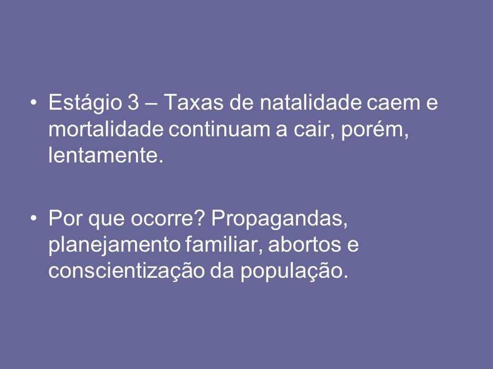 Estágio 3 – Taxas de natalidade caem e mortalidade continuam a cair, porém, lentamente.