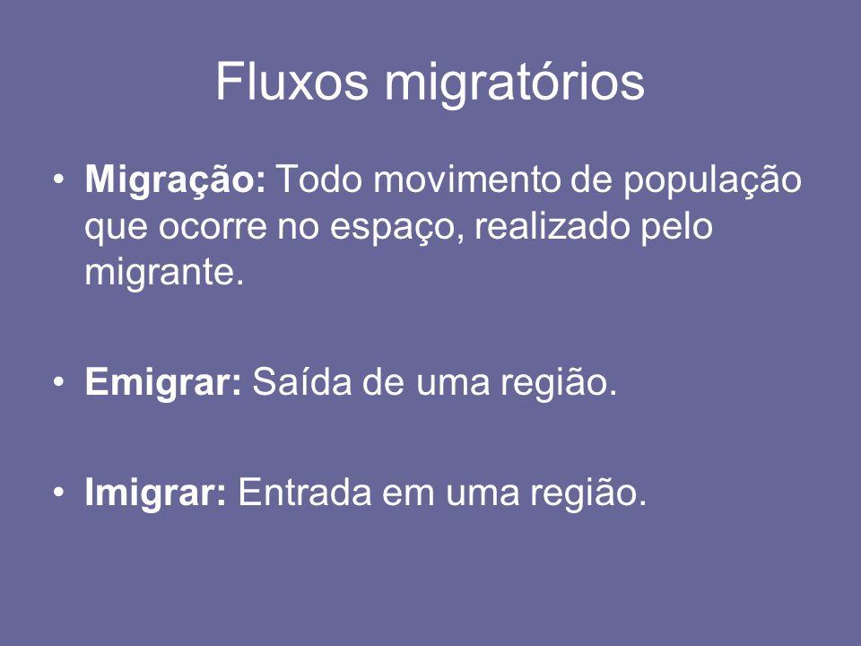 Fluxos migratórios Migração: Todo movimento de população que ocorre no espaço, realizado pelo migrante.