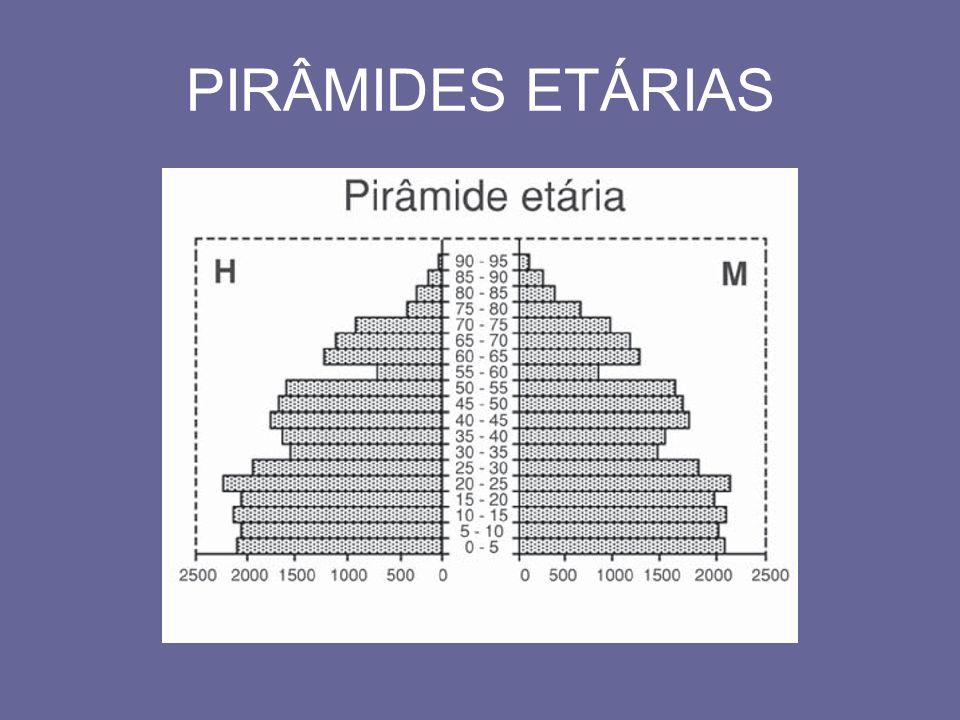 PIRÂMIDES ETÁRIAS