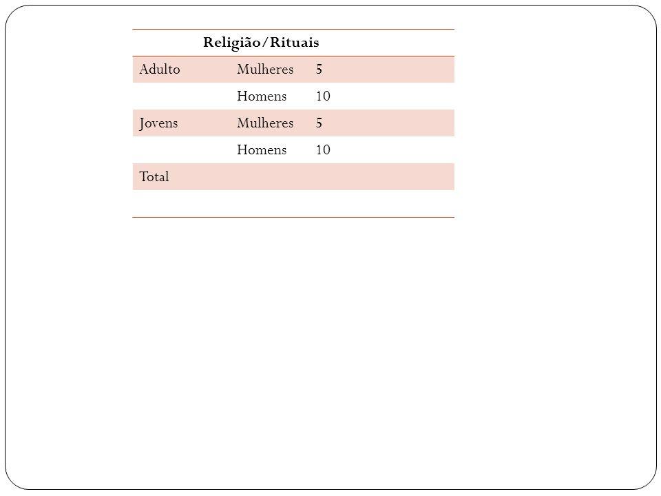 Religião/Rituais Adulto Mulheres 5 Homens 10 Jovens Total
