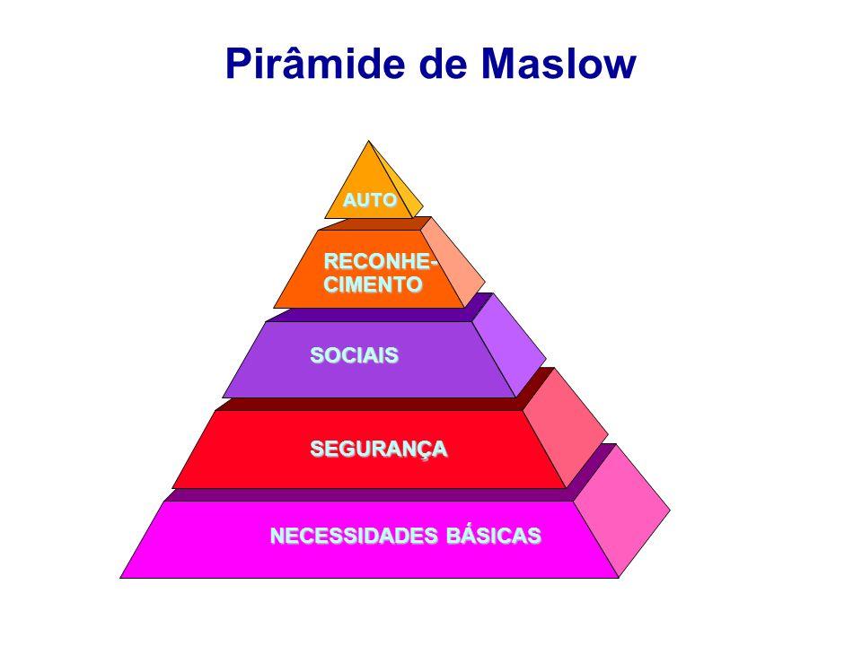 Pirâmide de Maslow RECONHE- CIMENTO SOCIAIS SEGURANÇA