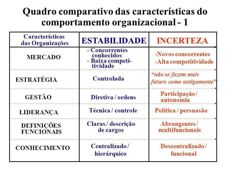 Quadro comparativo das características do comportamento organizacional - 1