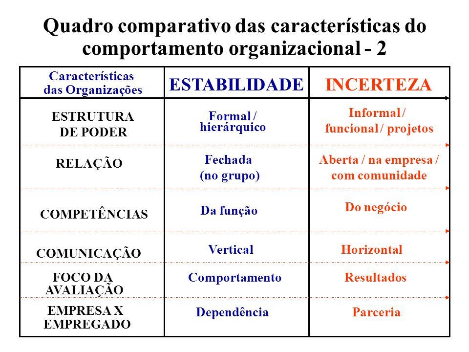 Quadro comparativo das características do comportamento organizacional - 2