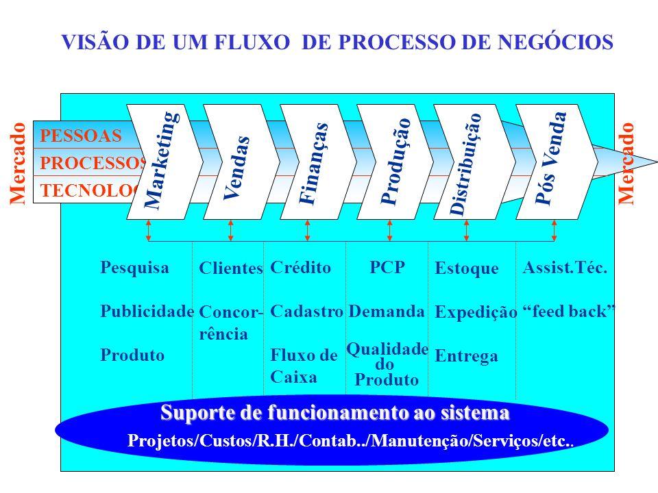 VISÃO DE UM FLUXO DE PROCESSO DE NEGÓCIOS