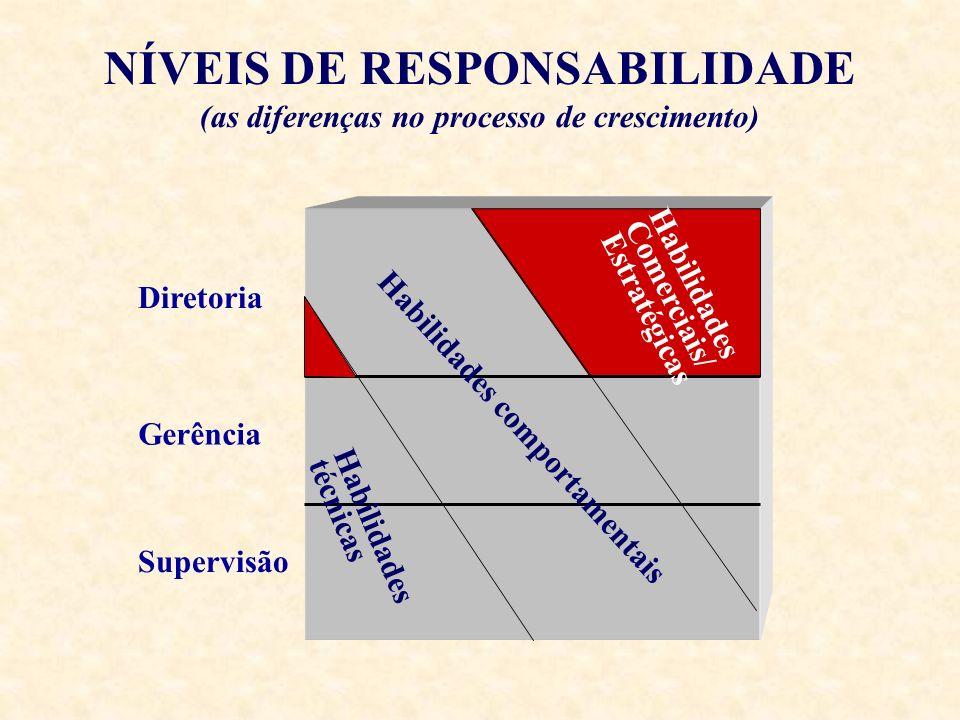 NÍVEIS DE RESPONSABILIDADE (as diferenças no processo de crescimento)