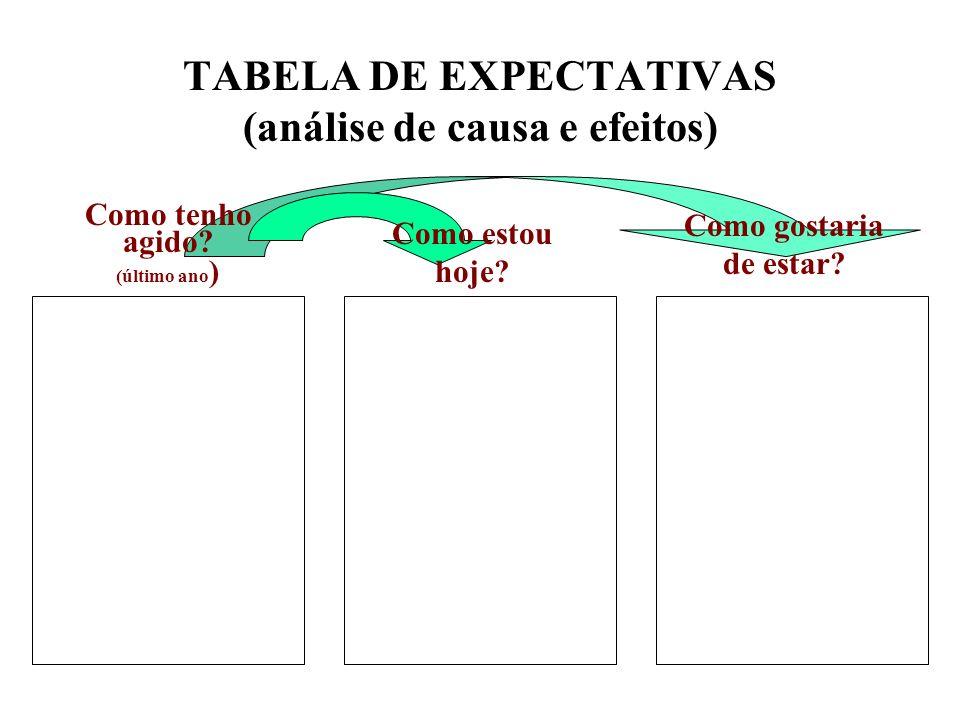 TABELA DE EXPECTATIVAS (análise de causa e efeitos)