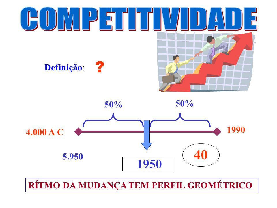 40 COMPETITIVIDADE 1950 Definição: 50% 50% 1990 4.000 A C 5.950