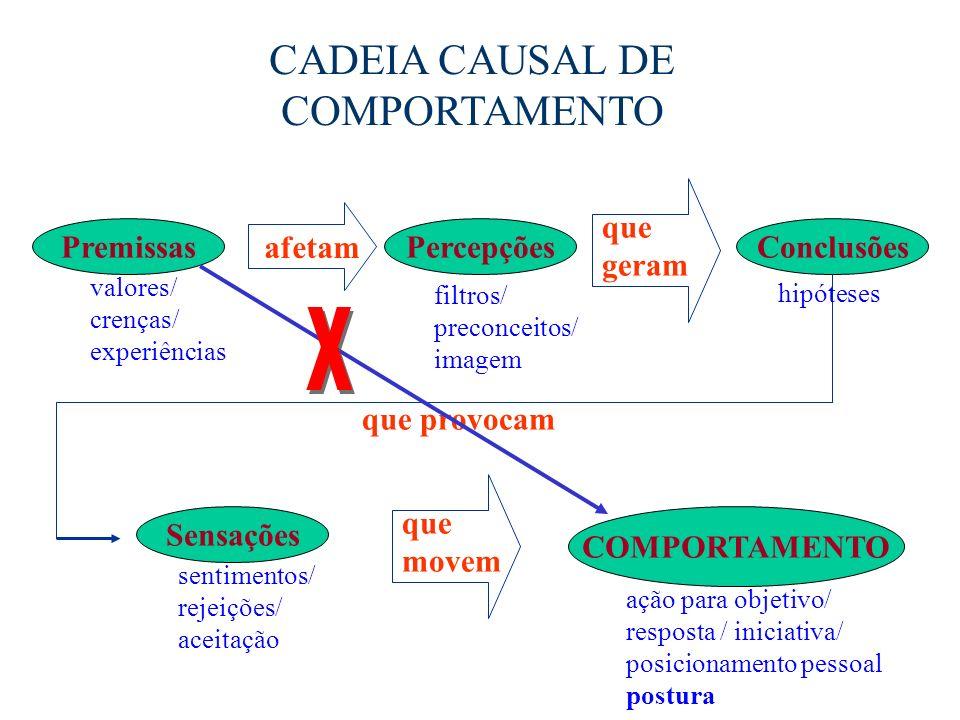 CADEIA CAUSAL DE COMPORTAMENTO