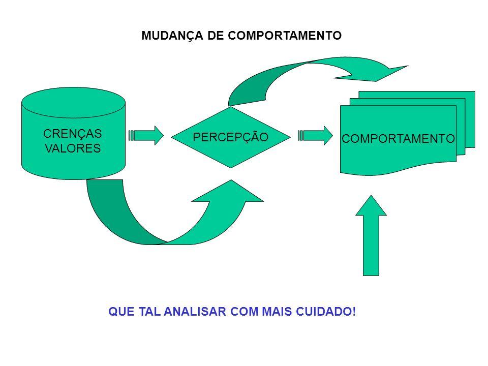 MUDANÇA DE COMPORTAMENTO
