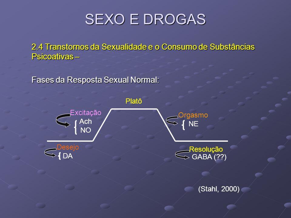 SEXO E DROGAS 2.4 Transtornos da Sexualidade e o Consumo de Substâncias Psicoativas – Fases da Resposta Sexual Normal: