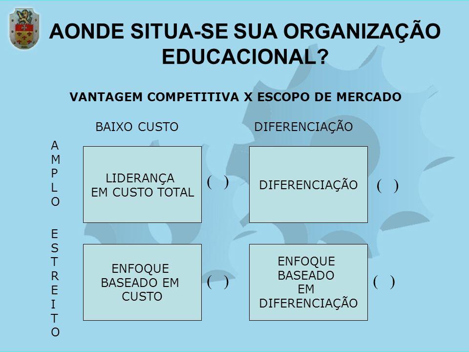AONDE SITUA-SE SUA ORGANIZAÇÃO EDUCACIONAL