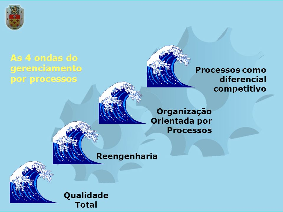 As 4 ondas do gerenciamento por processos
