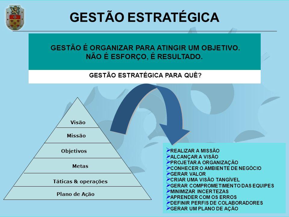 GESTÃO ESTRATÉGICA GESTÃO É ORGANIZAR PARA ATINGIR UM OBJETIVO.