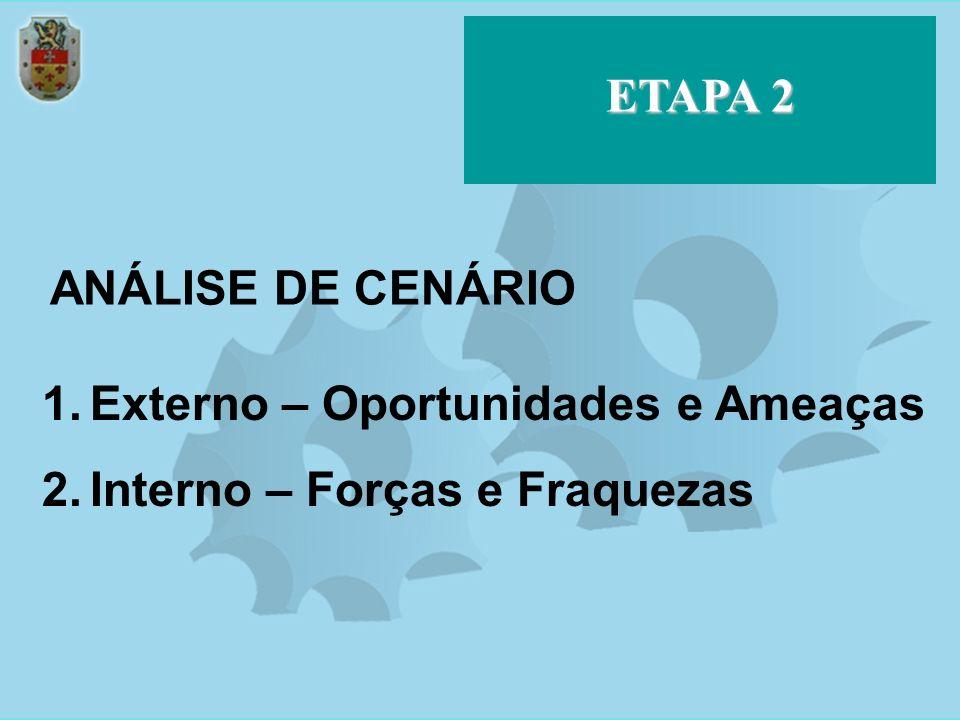 ETAPA 2 ANÁLISE DE CENÁRIO Externo – Oportunidades e Ameaças Interno – Forças e Fraquezas