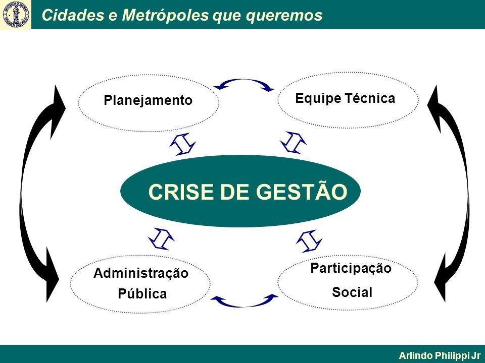 CRISE DE GESTÃO Equipe Técnica Planejamento Participação Administração