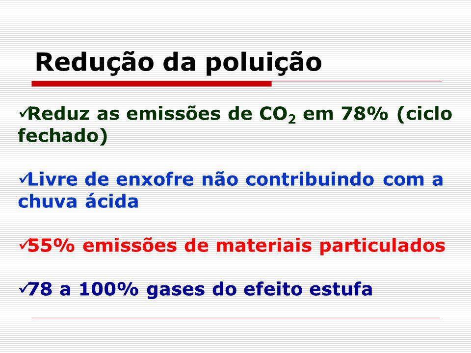 Redução da poluição Reduz as emissões de CO2 em 78% (ciclo fechado)