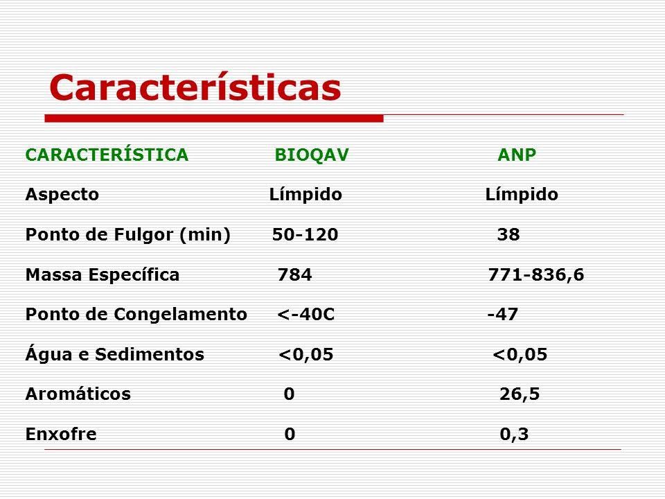 Características CARACTERÍSTICA BIOQAV ANP Aspecto Límpido Límpido