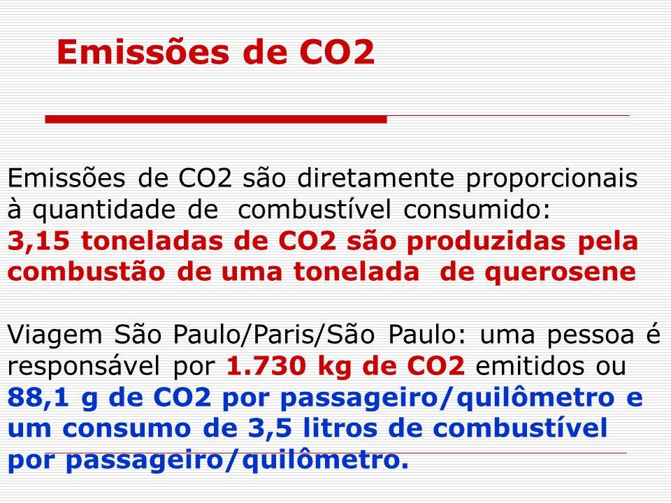 Emissões de CO2Emissões de CO2 são diretamente proporcionais à quantidade de combustível consumido: