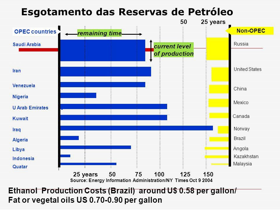 Esgotamento das Reservas de Petróleo