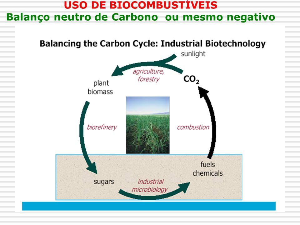 USO DE BIOCOMBUSTÍVEIS Balanço neutro de Carbono ou mesmo negativo