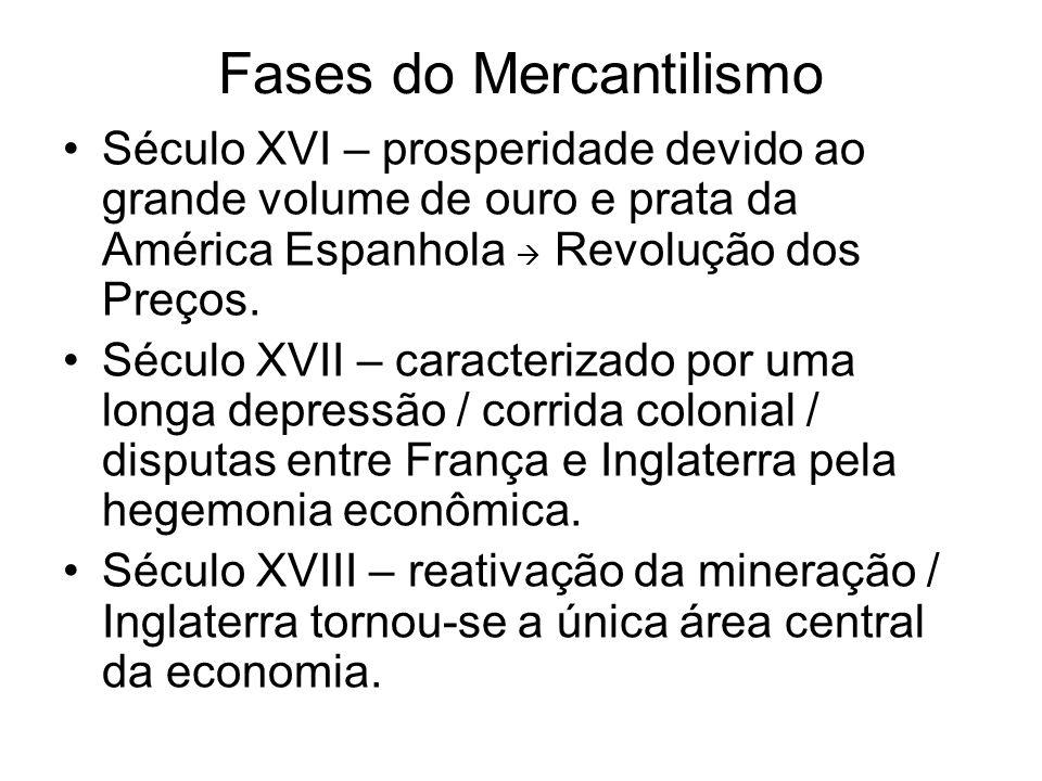 Fases do Mercantilismo
