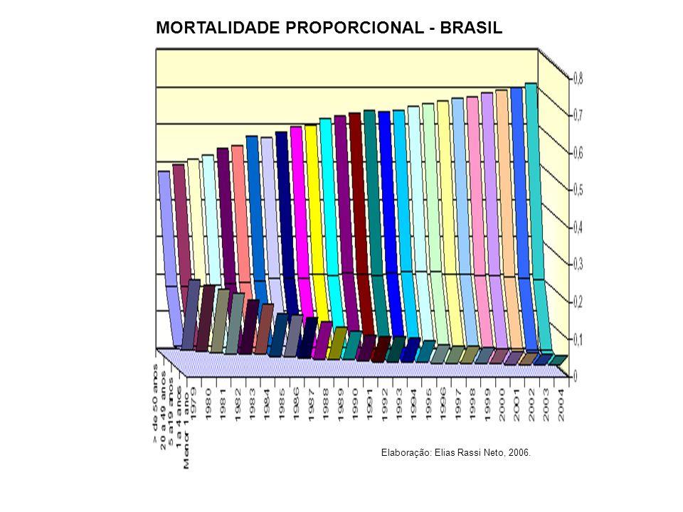 MORTALIDADE PROPORCIONAL - BRASIL