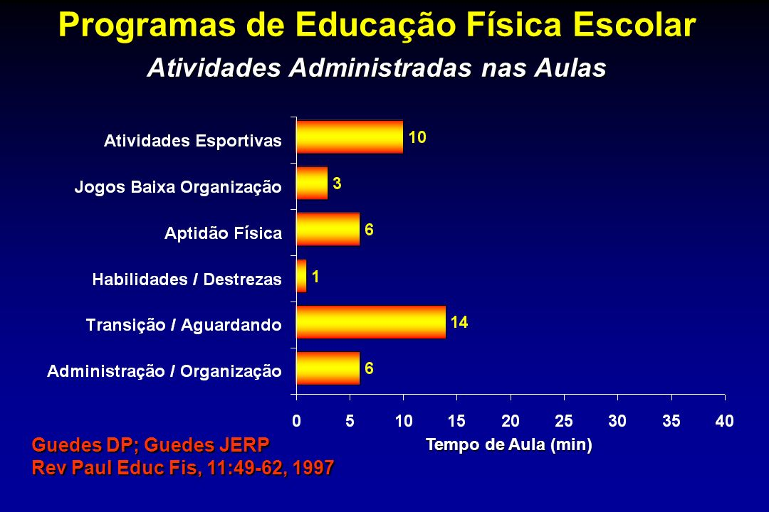 Programas de Educação Física Escolar Atividades Administradas nas Aulas
