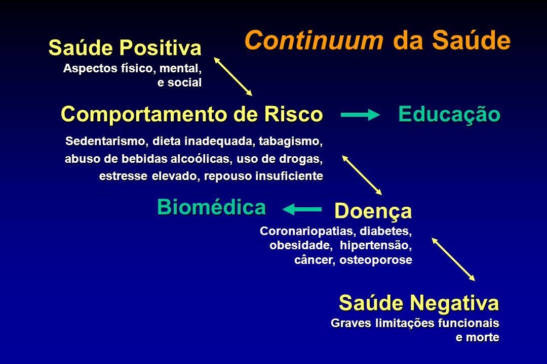 Continuum da Saúde Saúde Positiva Comportamento de Risco Educação
