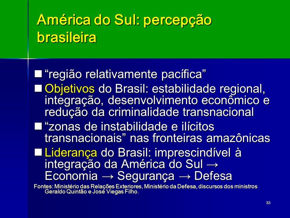 América do Sul: percepção brasileira
