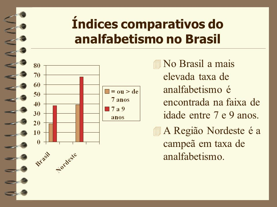 Índices comparativos do analfabetismo no Brasil