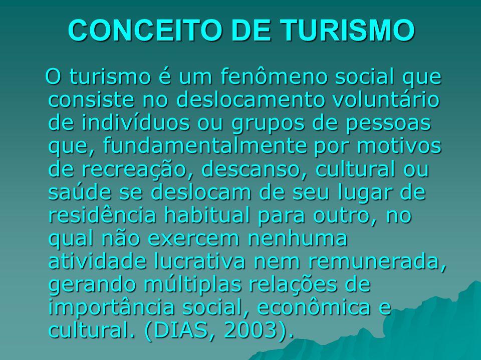 CONCEITO DE TURISMO