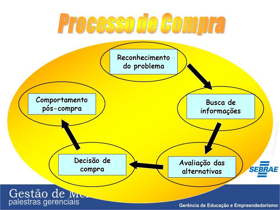 Processo de Compra Reconhecimento do problema Comportamento pós-compra