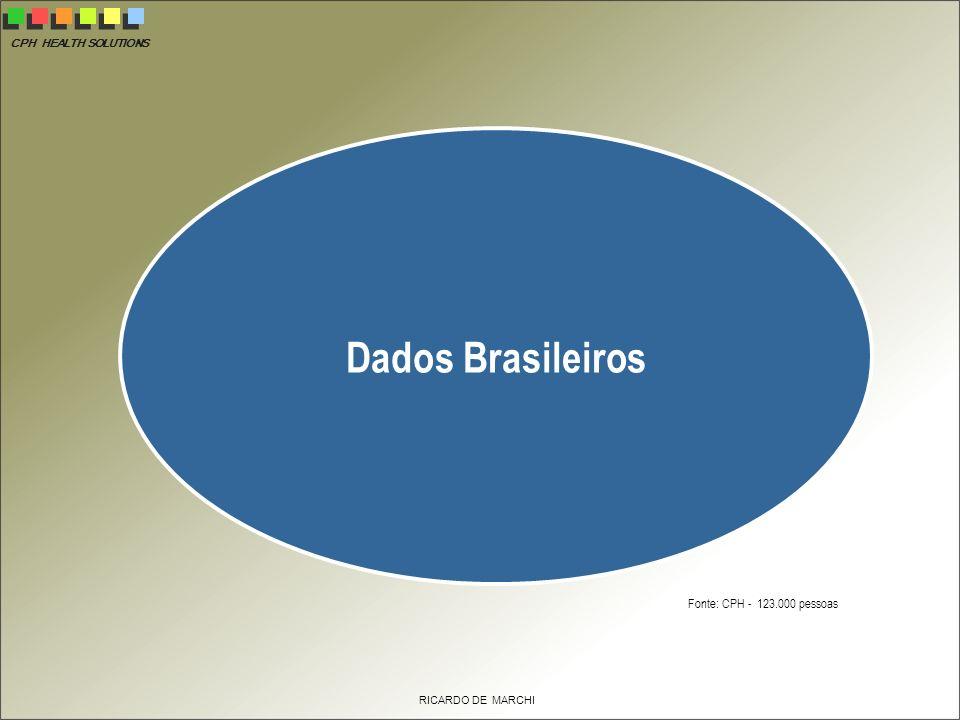 Dados Brasileiros Fonte: CPH - 123.000 pessoas